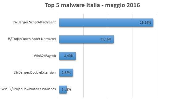 Top5ESET Maggio 2016